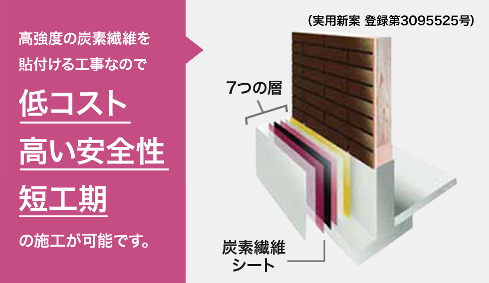 高強度の炭素繊維を貼付ける工事なので 低コスト 高い安全性 短工期 の施工が可能です。