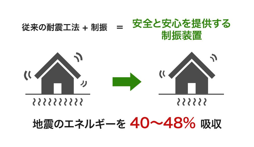 従来の耐震工法 + 制振 = 安全と安心を提供する制振装置 地震のエネルギーを 40~48% 吸収