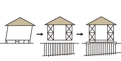 傾き調整+布基礎解体(ベタ基礎に)+沈下予防工事+耐震化工事 イメージ