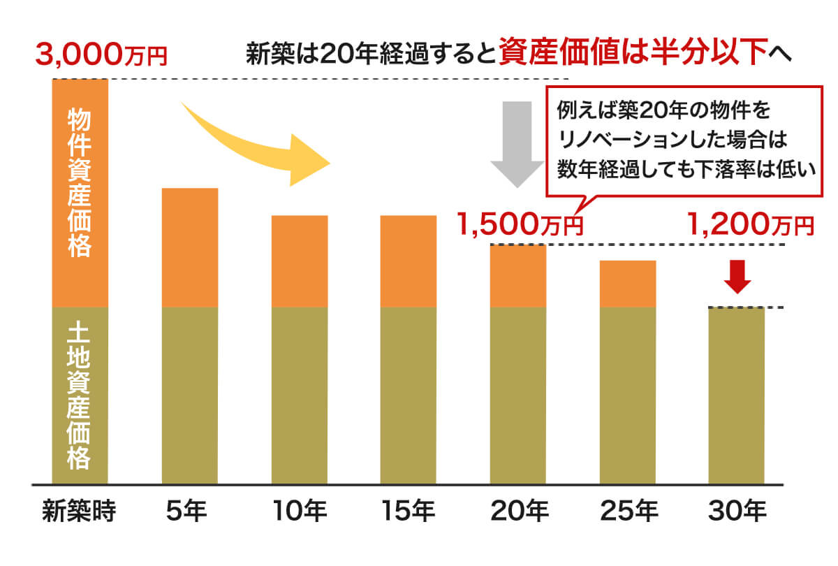 新築購入と中古リノベーションの資産価値比較グラフ